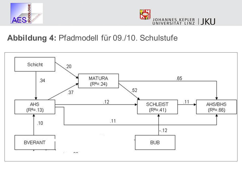Abbildung 4: Pfadmodell für 09./10. Schulstufe