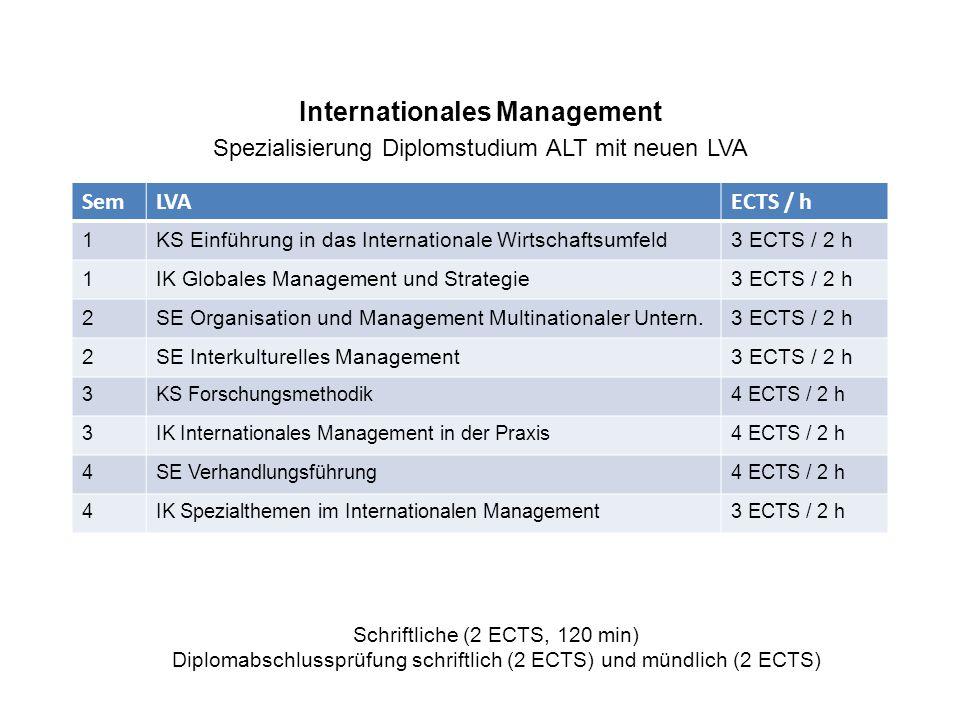 Internationales Management Spezialisierung Diplomstudium ALT mit neuen LVA SemLVAECTS / h 1KS Einführung in das Internationale Wirtschaftsumfeld3 ECTS / 2 h 1IK Globales Management und Strategie3 ECTS / 2 h 2SE Organisation und Management Multinationaler Untern.3 ECTS / 2 h 2SE Interkulturelles Management3 ECTS / 2 h 3KS Forschungsmethodik4 ECTS / 2 h 3IK Internationales Management in der Praxis4 ECTS / 2 h 4SE Verhandlungsführung4 ECTS / 2 h 4IK Spezialthemen im Internationalen Management3 ECTS / 2 h Schriftliche (2 ECTS, 120 min) Diplomabschlussprüfung schriftlich (2 ECTS) und mündlich (2 ECTS)