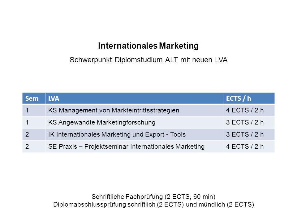 Internationales Marketing Schwerpunkt Diplomstudium ALT mit neuen LVA SemLVAECTS / h 1KS Management von Markteintrittsstrategien4 ECTS / 2 h 1KS Angewandte Marketingforschung3 ECTS / 2 h 2IK Internationales Marketing und Export - Tools3 ECTS / 2 h 2SE Praxis – Projektseminar Internationales Marketing4 ECTS / 2 h Schriftliche Fachprüfung (2 ECTS, 60 min) Diplomabschlussprüfung schriftlich (2 ECTS) und mündlich (2 ECTS)