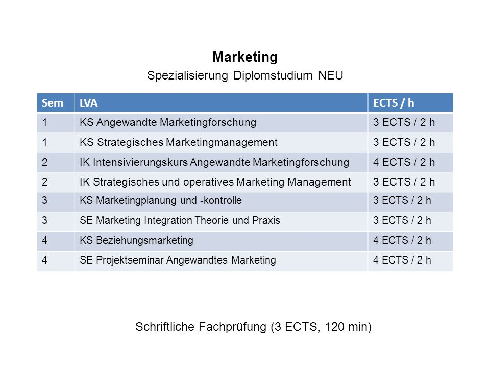 Marketing Spezialisierung Diplomstudium NEU SemLVAECTS / h 1KS Angewandte Marketingforschung3 ECTS / 2 h 1KS Strategisches Marketingmanagement3 ECTS / 2 h 2IK Intensivierungskurs Angewandte Marketingforschung4 ECTS / 2 h 2IK Strategisches und operatives Marketing Management3 ECTS / 2 h 3KS Marketingplanung und -kontrolle3 ECTS / 2 h 3SE Marketing Integration Theorie und Praxis3 ECTS / 2 h 4KS Beziehungsmarketing4 ECTS / 2 h 4SE Projektseminar Angewandtes Marketing4 ECTS / 2 h Schriftliche Fachprüfung (3 ECTS, 120 min)