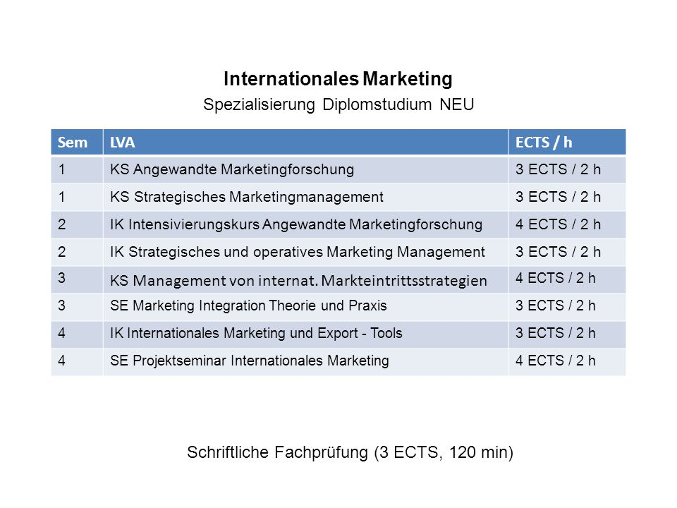 Internationales Marketing Spezialisierung Diplomstudium NEU Schriftliche Fachprüfung (3 ECTS, 120 min) SemLVAECTS / h 1KS Angewandte Marketingforschung3 ECTS / 2 h 1KS Strategisches Marketingmanagement3 ECTS / 2 h 2IK Intensivierungskurs Angewandte Marketingforschung4 ECTS / 2 h 2IK Strategisches und operatives Marketing Management3 ECTS / 2 h 3 KS Management von internat.