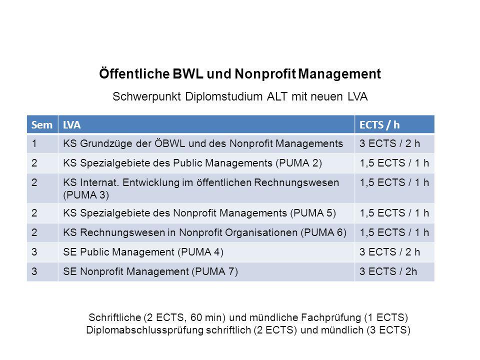 Öffentliche BWL und Nonprofit Management Schwerpunkt Diplomstudium ALT mit neuen LVA SemLVAECTS / h 1KS Grundzüge der ÖBWL und des Nonprofit Managements3 ECTS / 2 h 2KS Spezialgebiete des Public Managements (PUMA 2)1,5 ECTS / 1 h 2KS Internat.