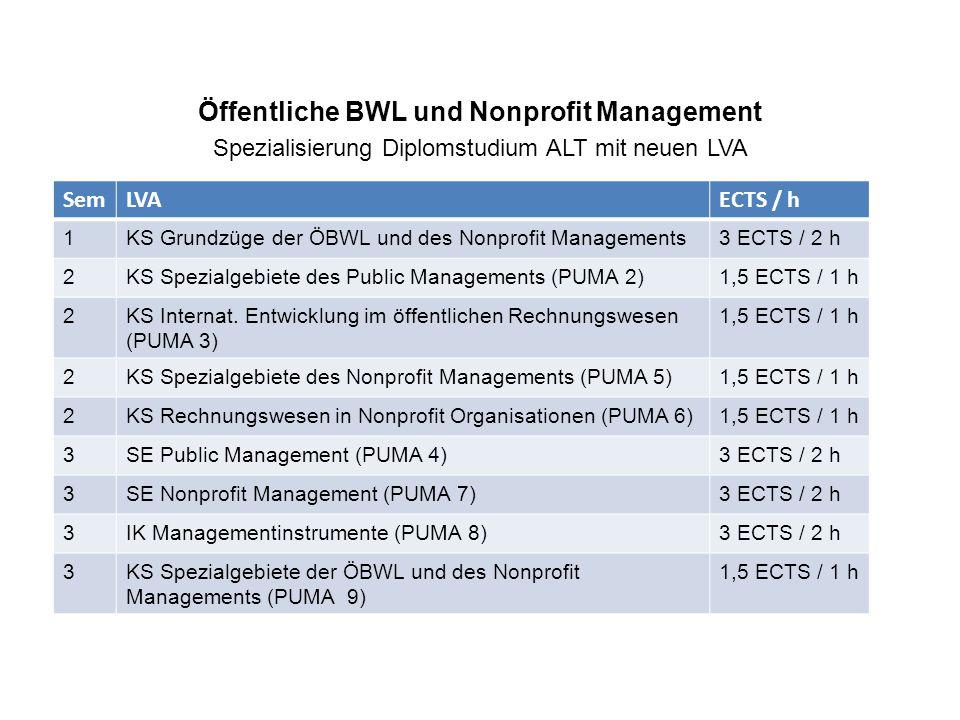 Öffentliche BWL und Nonprofit Management Spezialisierung Diplomstudium ALT mit neuen LVA SemLVAECTS / h 1KS Grundzüge der ÖBWL und des Nonprofit Managements3 ECTS / 2 h 2KS Spezialgebiete des Public Managements (PUMA 2)1,5 ECTS / 1 h 2KS Internat.