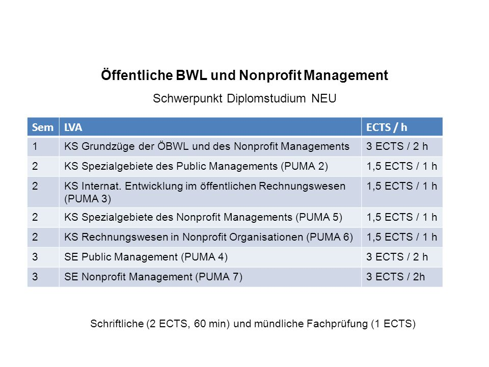 Öffentliche BWL und Nonprofit Management Schwerpunkt Diplomstudium NEU SemLVAECTS / h 1KS Grundzüge der ÖBWL und des Nonprofit Managements3 ECTS / 2 h 2KS Spezialgebiete des Public Managements (PUMA 2)1,5 ECTS / 1 h 2KS Internat.