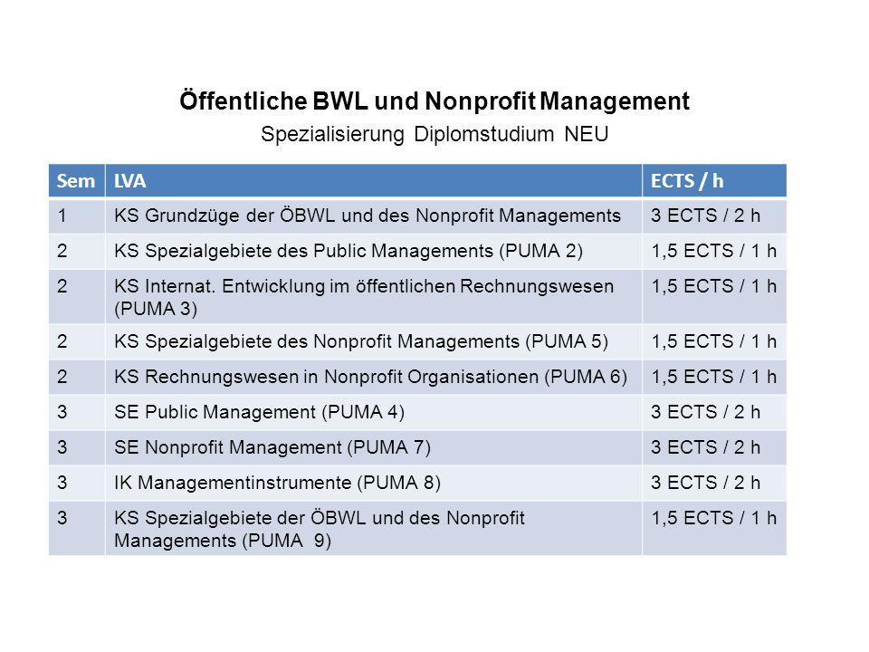 Öffentliche BWL und Nonprofit Management Spezialisierung Diplomstudium NEU SemLVAECTS / h 1KS Grundzüge der ÖBWL und des Nonprofit Managements3 ECTS / 2 h 2KS Spezialgebiete des Public Managements (PUMA 2)1,5 ECTS / 1 h 2KS Internat.