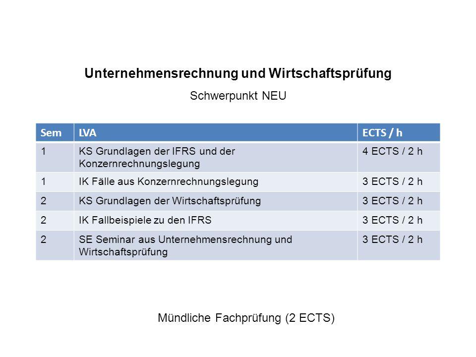 Unternehmensrechnung und Wirtschaftsprüfung Schwerpunkt NEU SemLVAECTS / h 1KS Grundlagen der IFRS und der Konzernrechnungslegung 4 ECTS / 2 h 1IK Fälle aus Konzernrechnungslegung3 ECTS / 2 h 2KS Grundlagen der Wirtschaftsprüfung3 ECTS / 2 h 2IK Fallbeispiele zu den IFRS3 ECTS / 2 h 2SE Seminar aus Unternehmensrechnung und Wirtschaftsprüfung 3 ECTS / 2 h Mündliche Fachprüfung (2 ECTS)