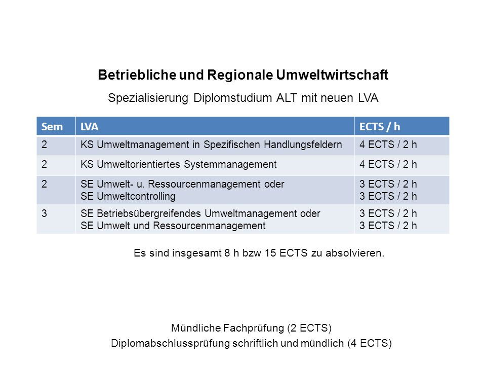 Produktions- und Logistikmanagement Schwerpunkt NEU Schriftliche Fachprüfung (3 ECTS, 90 min) SemLVAECTS / h 1KS Operatives Produktions- und Logistikmanagement3 ECTS / 2 h 1KS Strategisches und taktisches PLM3 ECTS / 2 h 2IK Methoden des operativen Produktions- und Logistikmanagement 2 ECTS / 1 h 2IK Transportlogistik2 ECTS / 2 h 3SE Supply Chain Management3 ECTS / 2 h