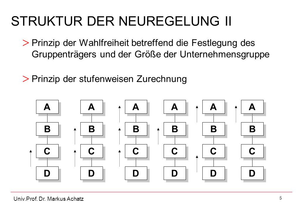 5 Univ.Prof. Dr. Markus Achatz STRUKTUR DER NEUREGELUNG II > Prinzip der Wahlfreiheit betreffend die Festlegung des Gruppenträgers und der Größe der U