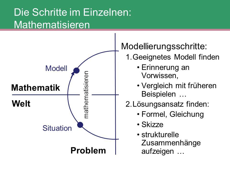 Problem Situation Mathematik Welt mathematisieren Modell Die Schritte im Einzelnen: Mathematisieren Modellierungsschritte: 1.Geeignetes Modell finden
