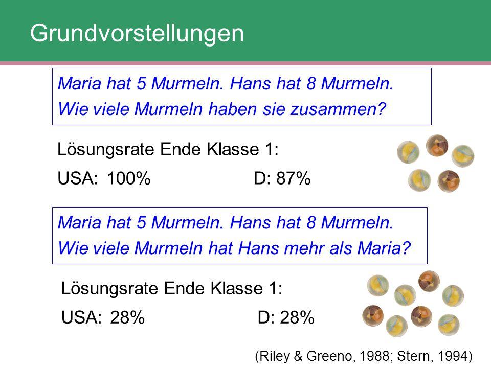 Grundvorstellungen Maria hat 5 Murmeln. Hans hat 8 Murmeln. Wie viele Murmeln haben sie zusammen? Lösungsrate Ende Klasse 1: USA:100%D: 87% Maria hat