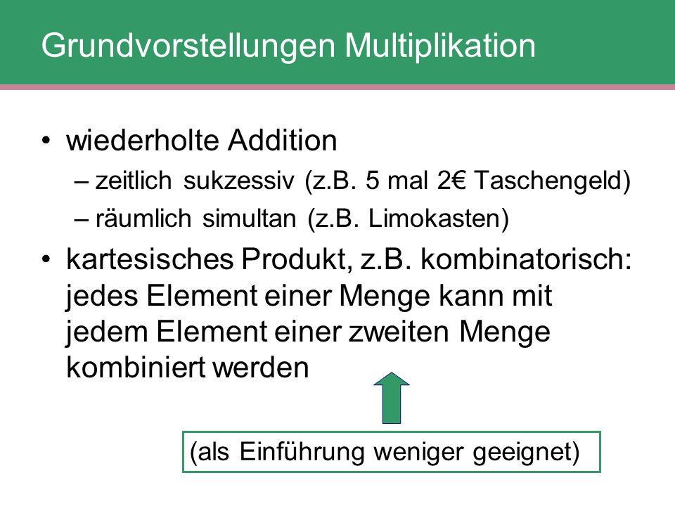 wiederholte Addition –zeitlich sukzessiv (z.B. 5 mal 2€ Taschengeld) –räumlich simultan (z.B. Limokasten) kartesisches Produkt, z.B. kombinatorisch: j
