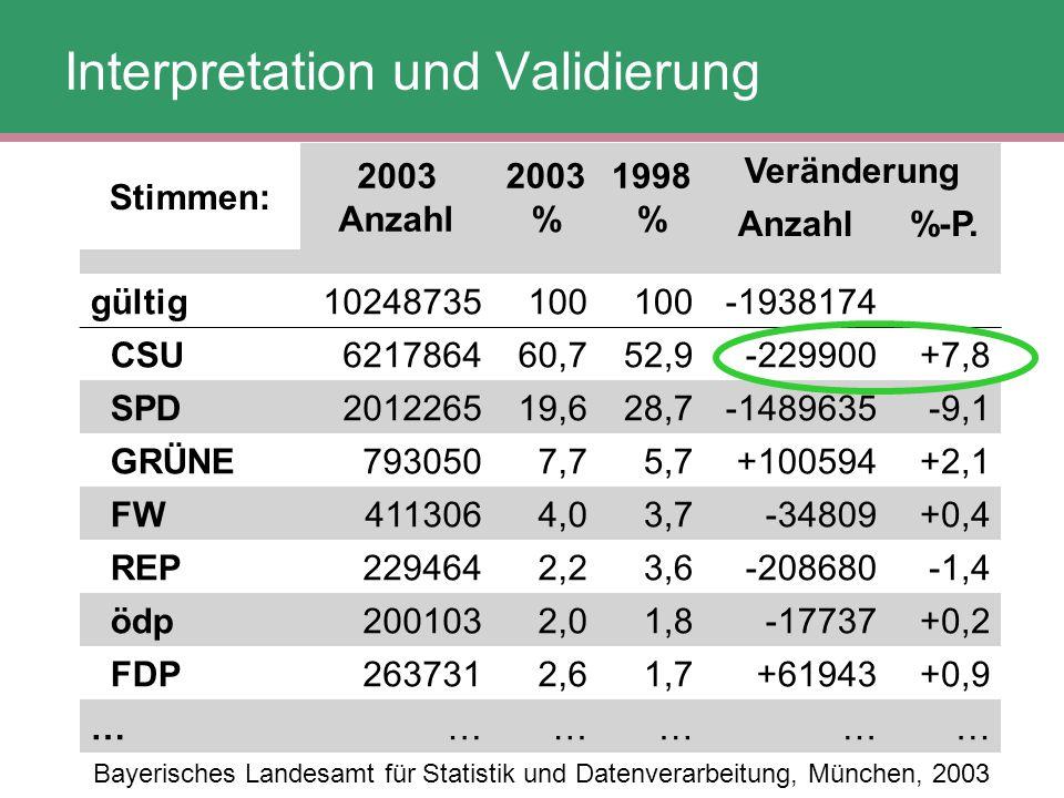 Bayerisches Landesamt für Statistik und Datenverarbeitung, München, 2003 Stimmen: 2003 Anzahl 2003 % 1998 % Veränderung Anzahl%-P. gültig10248735100 -