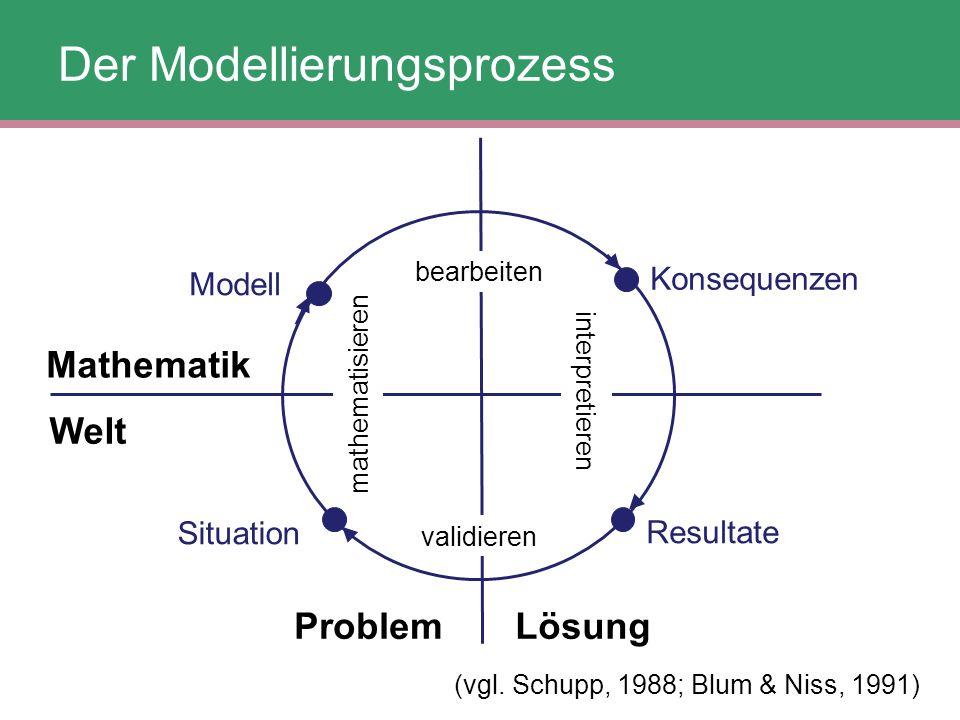 Konsequenzen bearbeiten Resultate interpretieren ProblemLösung validieren Situation Mathematik Welt mathematisieren Modell (vgl. Schupp, 1988; Blum &