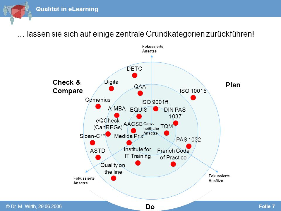Qualität in eLearning © Dr. M.