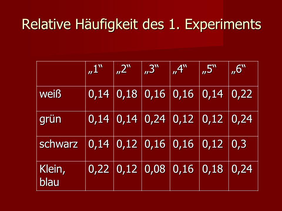 """Relative Häufigkeit des 1. Experiments """"1""""""""2""""""""3""""""""4""""""""5""""""""6"""" weiß0,140,180,160,160,140,22 grün0,140,140,240,120,120,24 schwarz0,140,120,160,160,120,3 Kle"""
