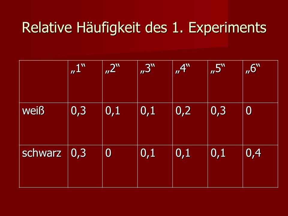 """Relative Häufigkeit des 1. Experiments """"1""""""""2""""""""3""""""""4""""""""5""""""""6"""" weiß0,30,10,10,20,30 schwarz0,300,10,10,10,4"""