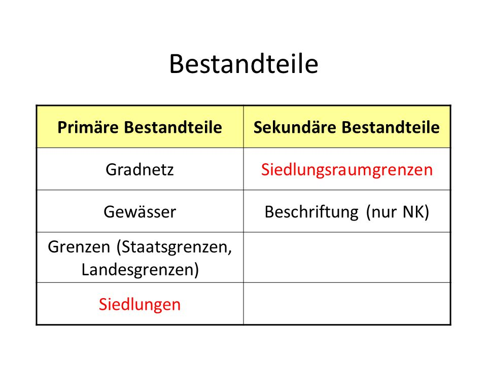 Bestandteile Primäre BestandteileSekundäre Bestandteile GradnetzSiedlungsraumgrenzen GewässerBeschriftung (nur NK) Grenzen (Staatsgrenzen, Landesgrenz
