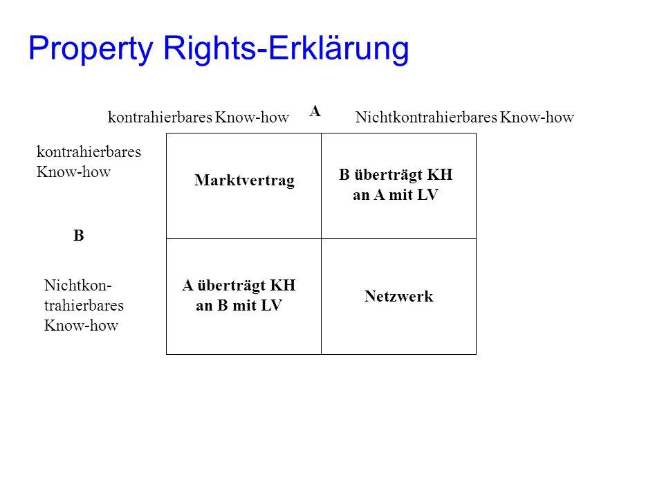Property Rights-Erklärung kontrahierbares Know-how Nichtkon- trahierbares Know-how kontrahierbares Know-howNichtkontrahierbares Know-how B A Netzwerk