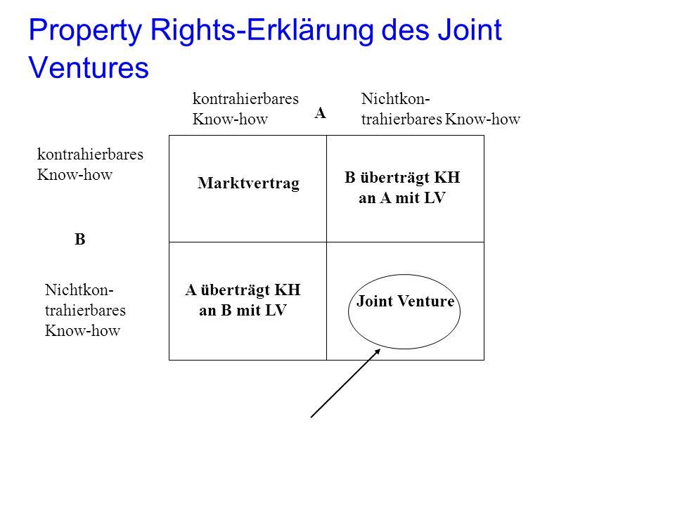 Property Rights-Erklärung des Joint Ventures kontrahierbares Know-how Nichtkon- trahierbares Know-how kontrahierbares Know-how Nichtkon- trahierbares