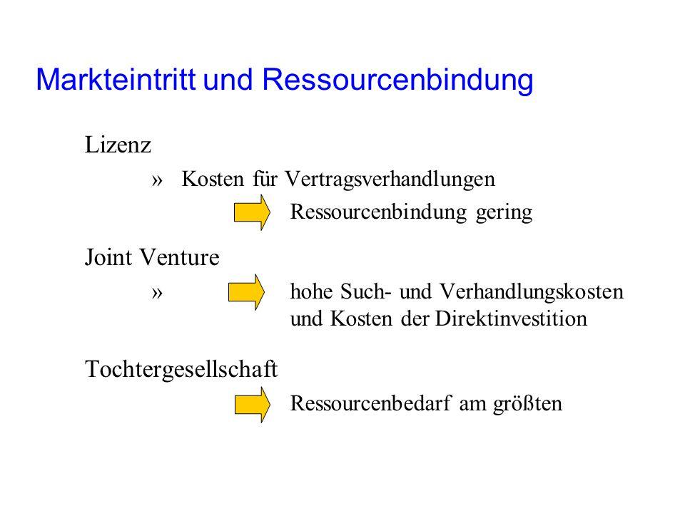 Lizenz »Kosten für Vertragsverhandlungen Ressourcenbindung gering Joint Venture » hohe Such- und Verhandlungskosten und Kosten der Direktinvestition T