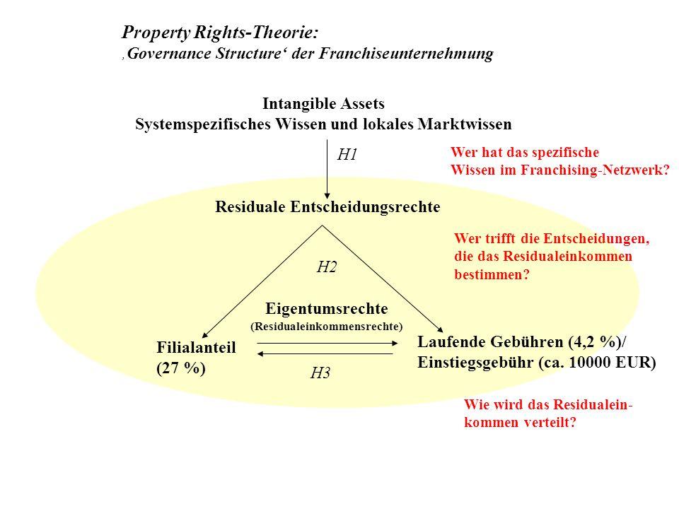 Intangible Assets Systemspezifisches Wissen und lokales Marktwissen Residuale Entscheidungsrechte Filialanteil (27 %) Laufende Gebühren (4,2 %)/ Einst