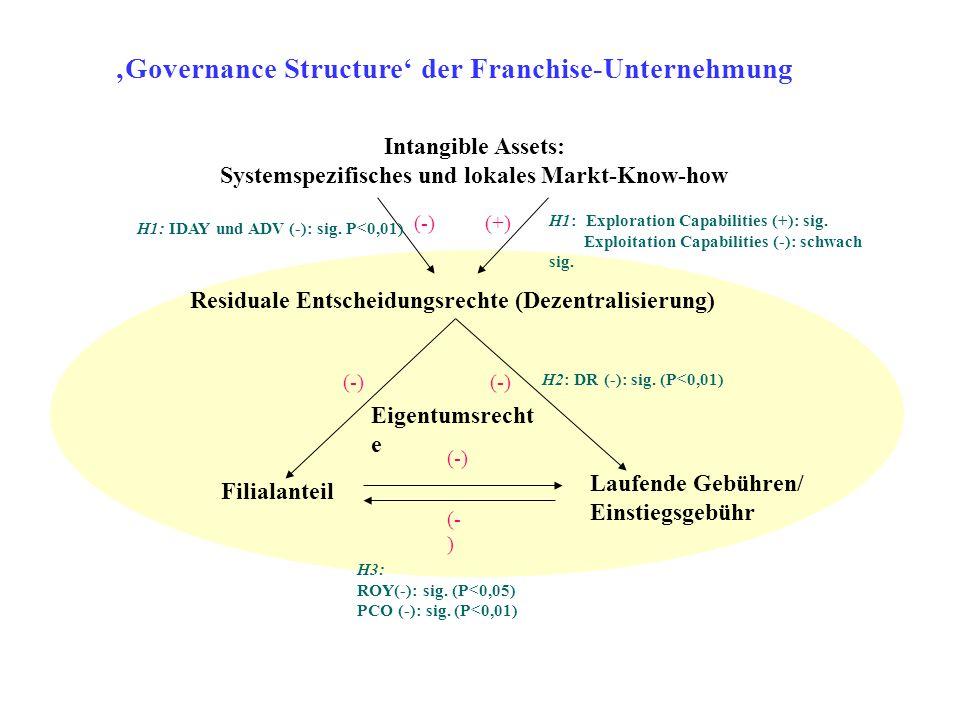 Intangible Assets: Systemspezifisches und lokales Markt-Know-how Residuale Entscheidungsrechte (Dezentralisierung) Filialanteil Laufende Gebühren/ Ein