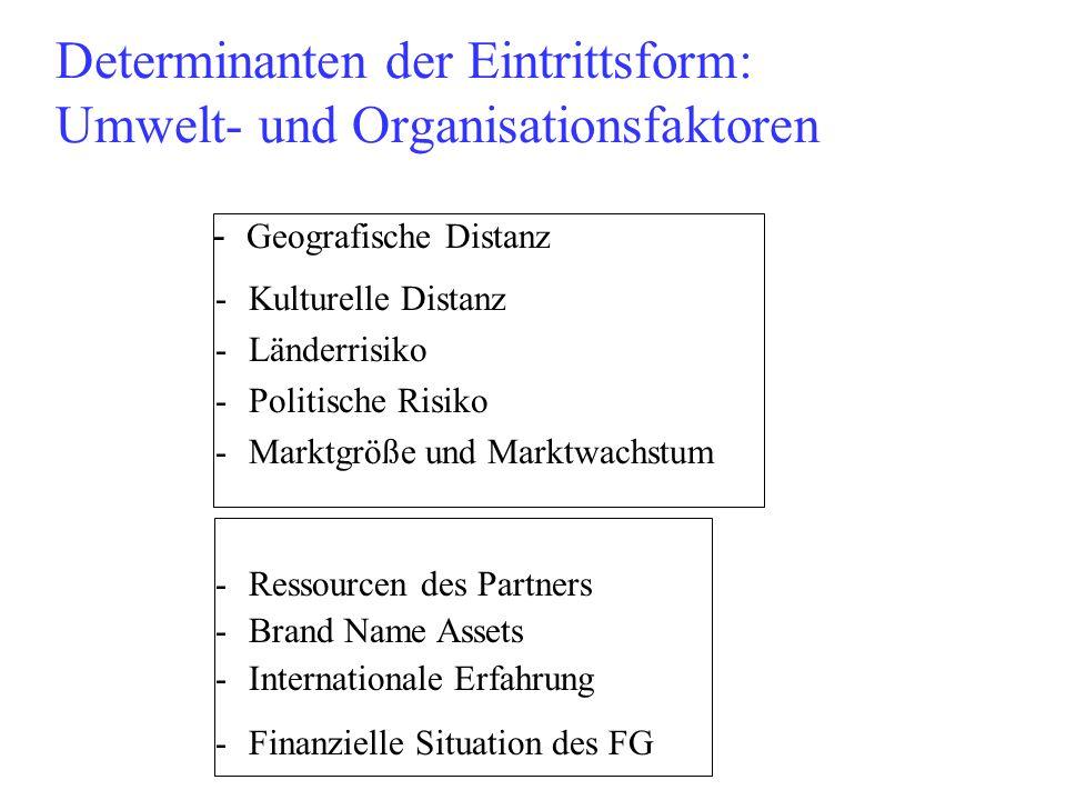 Determinanten der Eintrittsform: Umwelt- und Organisationsfaktoren - Geografische Distanz -Kulturelle Distanz -Länderrisiko -Politische Risiko -Marktg