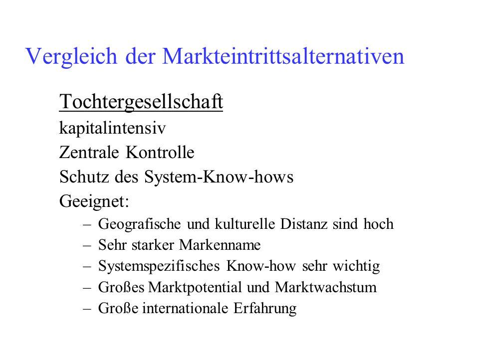 Vergleich der Markteintrittsalternativen Tochtergesellschaft kapitalintensiv Zentrale Kontrolle Schutz des System-Know-hows Geeignet: –Geografische un