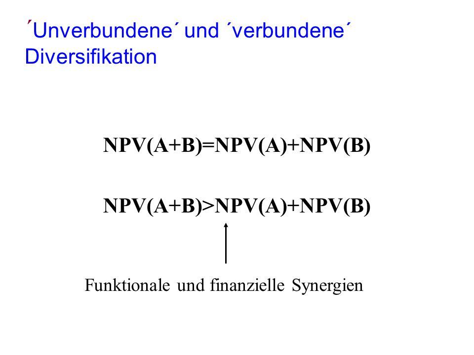´ Unverbundene´ und ´verbundene´ Diversifikation NPV(A+B)=NPV(A)+NPV(B) NPV(A+B)>NPV(A)+NPV(B) Funktionale und finanzielle Synergien