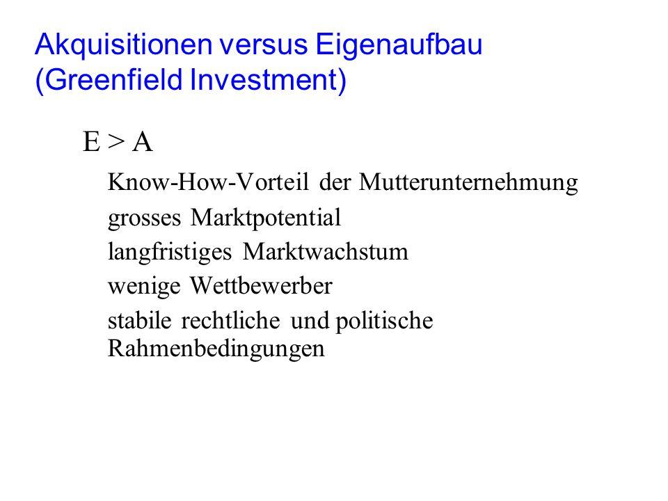 Akquisitionen versus Eigenaufbau (Greenfield Investment) E > A Know-How-Vorteil der Mutterunternehmung grosses Marktpotential langfristiges Marktwachs