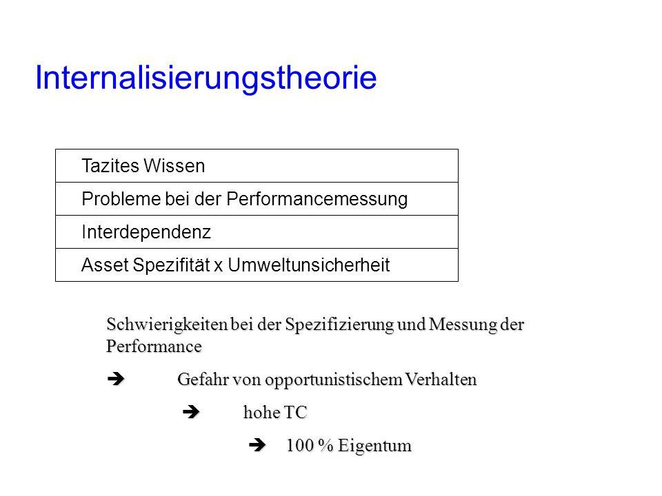 Internalisierungstheorie Factors of the internalization Theory Tazites Wissen Probleme bei der Performancemessung Interdependenz Asset Spezifität x Um