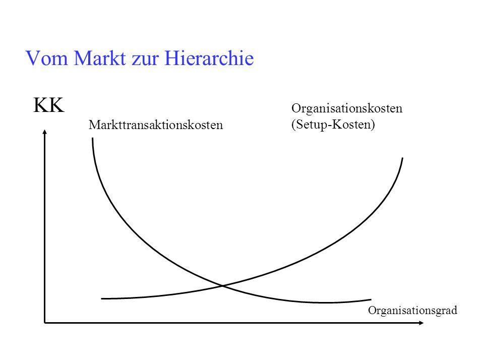 Vom Markt zur Hierarchie KK Markttransaktionskosten Organisationskosten (Setup-Kosten) Organisationsgrad