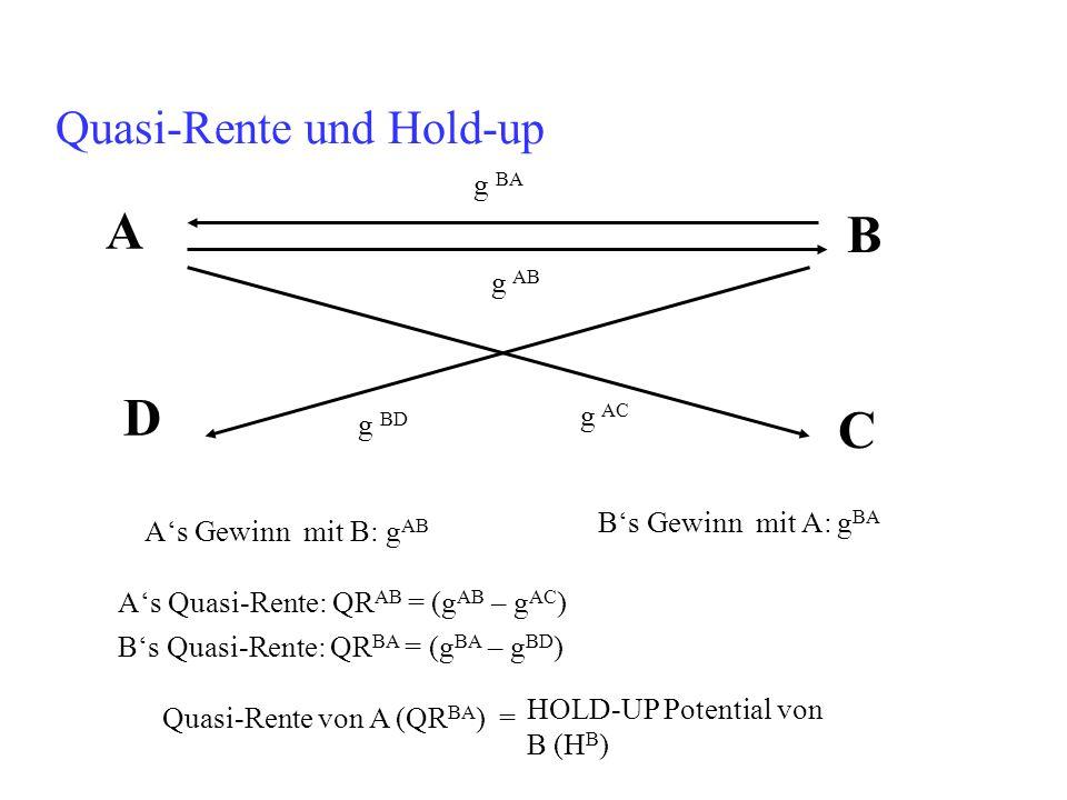 Quasi-Rente und Hold-up g AB A's Quasi-Rente: QR AB = (g AB – g AC ) A B g BA C D g AC g BD A's Gewinn mit B: g AB B's Gewinn mit A: g BA B's Quasi-Re