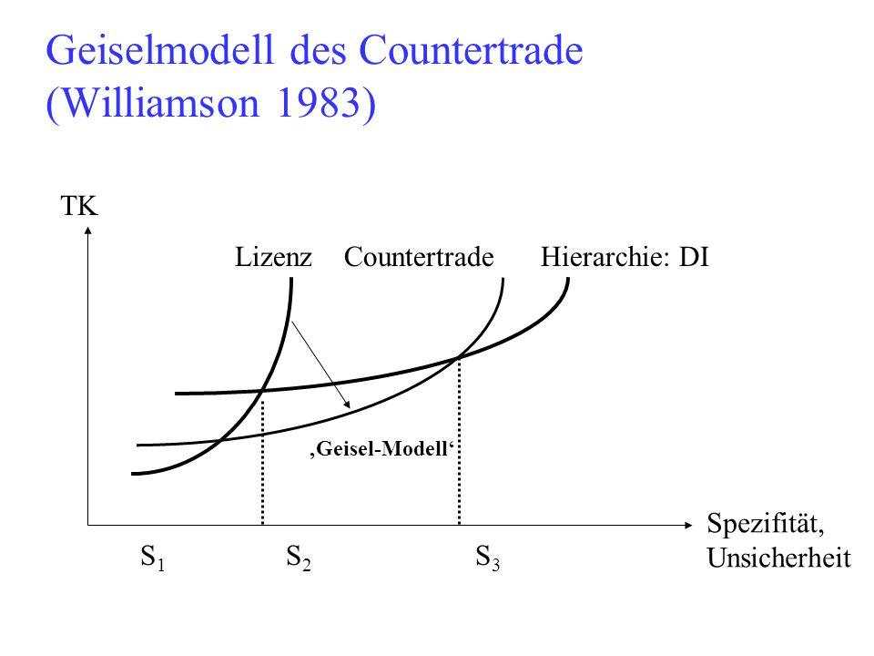 Geiselmodell des Countertrade (Williamson 1983) TK Spezifität, Unsicherheit Lizenz CountertradeHierarchie: DI S1S1 S2S2 S3S3 'Geisel-Modell'