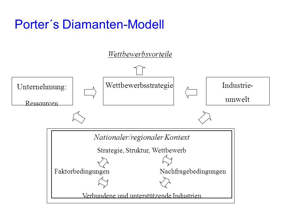 Porter´s Diamanten-Modell Nationaler/regionaler Kontext Strategie, Struktur, Wettbewerb Faktorbedingungen Nachfragebedingungen Verbundene und unterstü