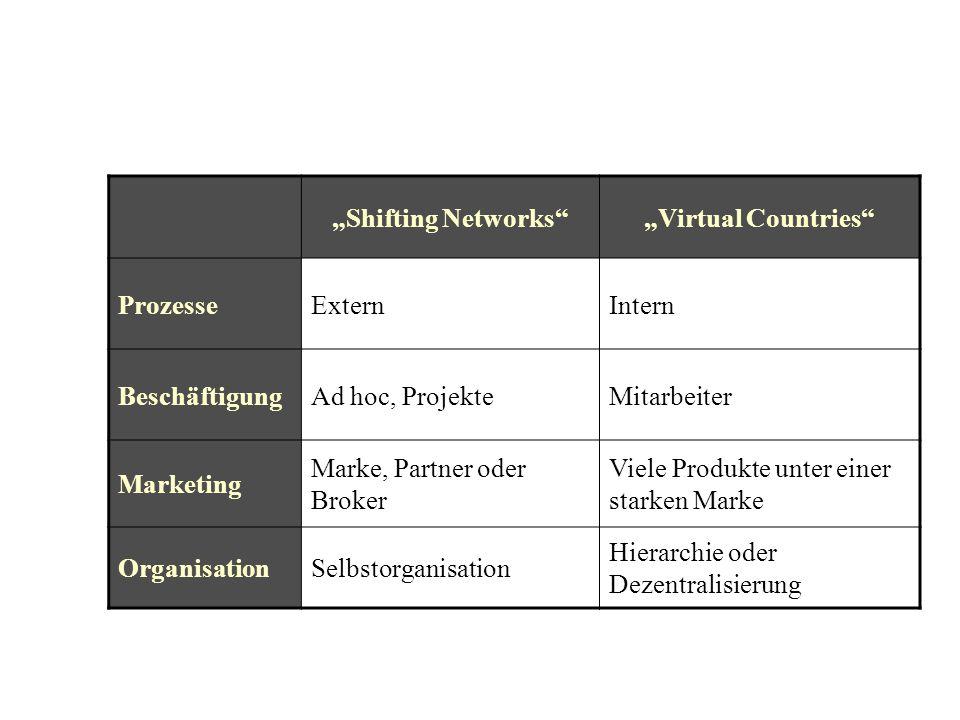 """""""Shifting Networks""""""""Virtual Countries"""" ProzesseExternIntern BeschäftigungAd hoc, ProjekteMitarbeiter Marketing Marke, Partner oder Broker Viele Produk"""