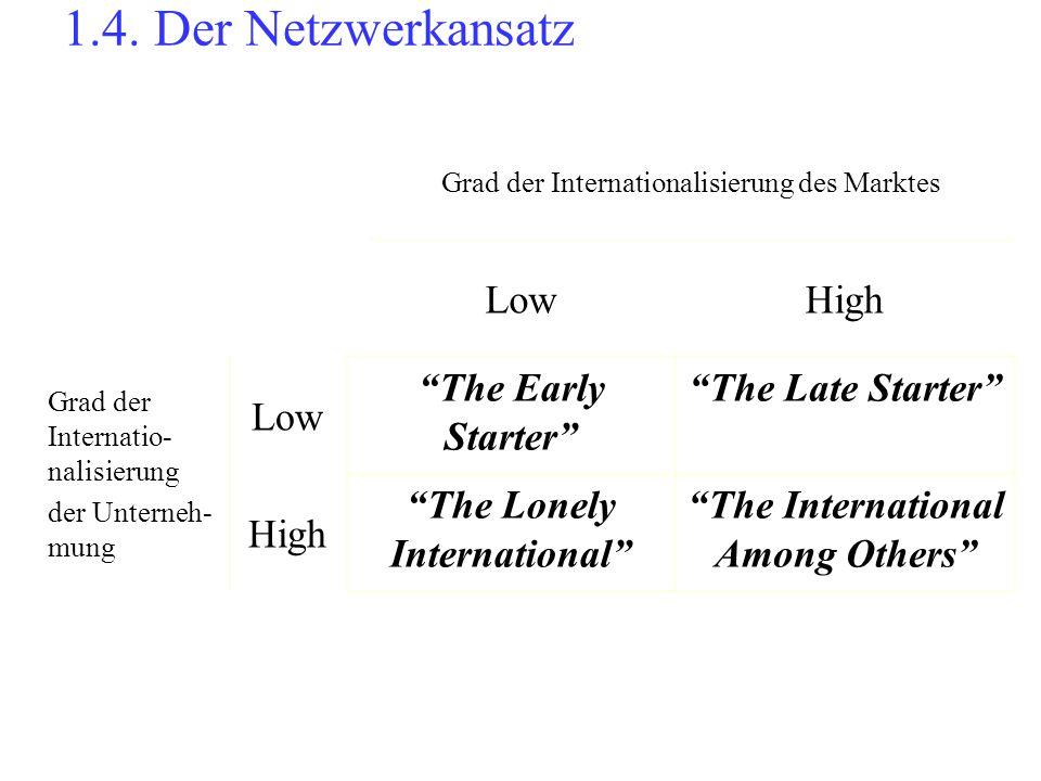 """1.4. Der Netzwerkansatz Grad der Internationalisierung des Marktes LowHigh Grad der Internatio- nalisierung der Unterneh- mung Low """"The Early Starter"""""""