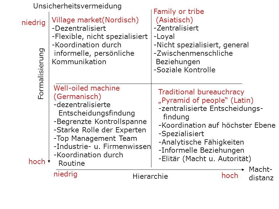 Village market(Nordisch) -Dezentralisiert -Flexible, nicht spezialisiert -Koordination durch informelle, persönliche Kommunikation Family or tribe (As