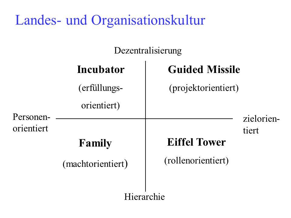 Landes- und Organisationskultur Guided Missile (projektorientiert) Eiffel Tower (rollenorientiert) Incubator (erfüllungs- orientiert) Family (machtori