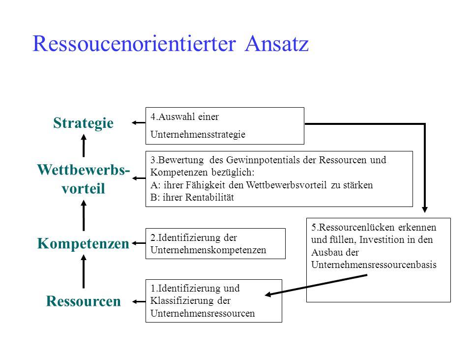 Ressoucenorientierter Ansatz Strategie Wettbewerbs- vorteil Kompetenzen Ressourcen 1.Identifizierung und Klassifizierung der Unternehmensressourcen 2.