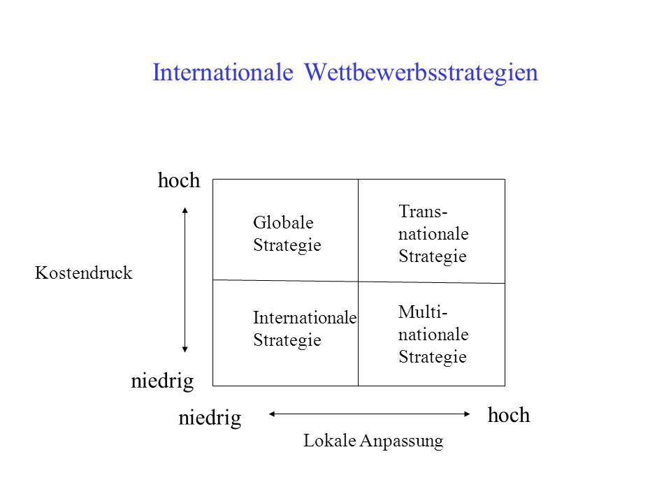 Internationale Wettbewerbsstrategien hoch niedrig Kostendruck Lokale Anpassung Globale Strategie Internationale Strategie Multi- nationale Strategie T