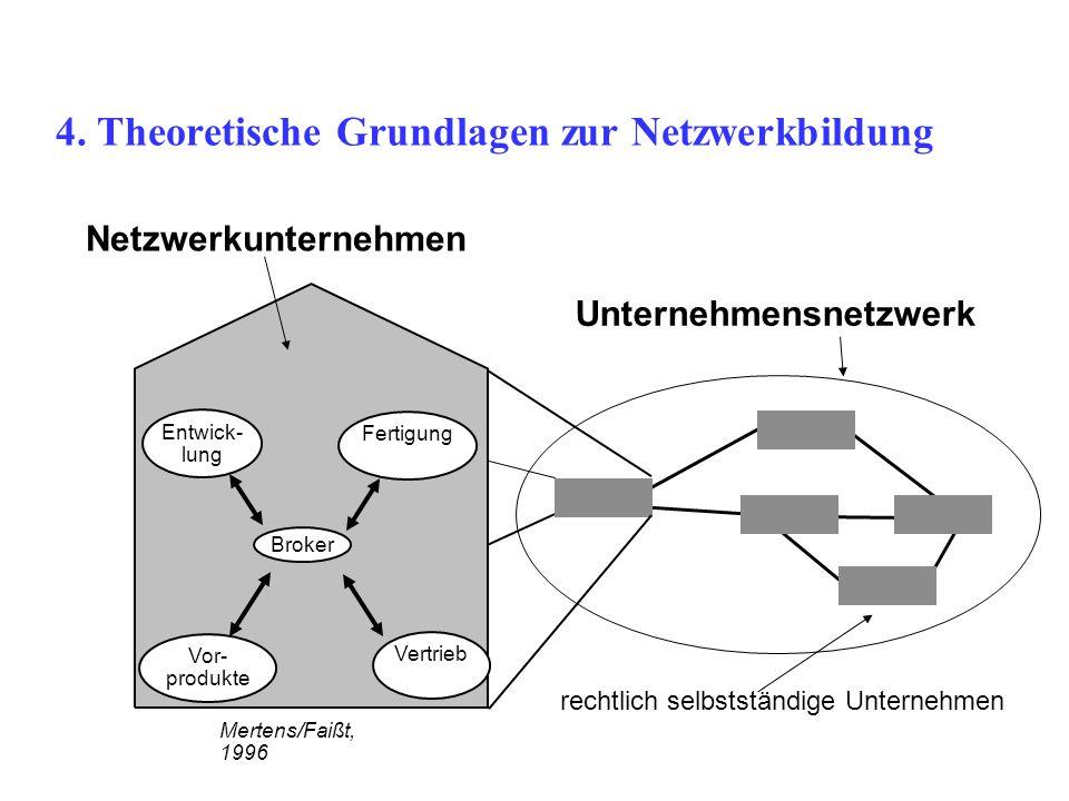 4. Theoretische Grundlagen zur Netzwerkbildung Broker Entwick- lung Fertigung Vor- produkte Vertrieb Mertens/Faißt, 1996 rechtlich selbstständige Unte
