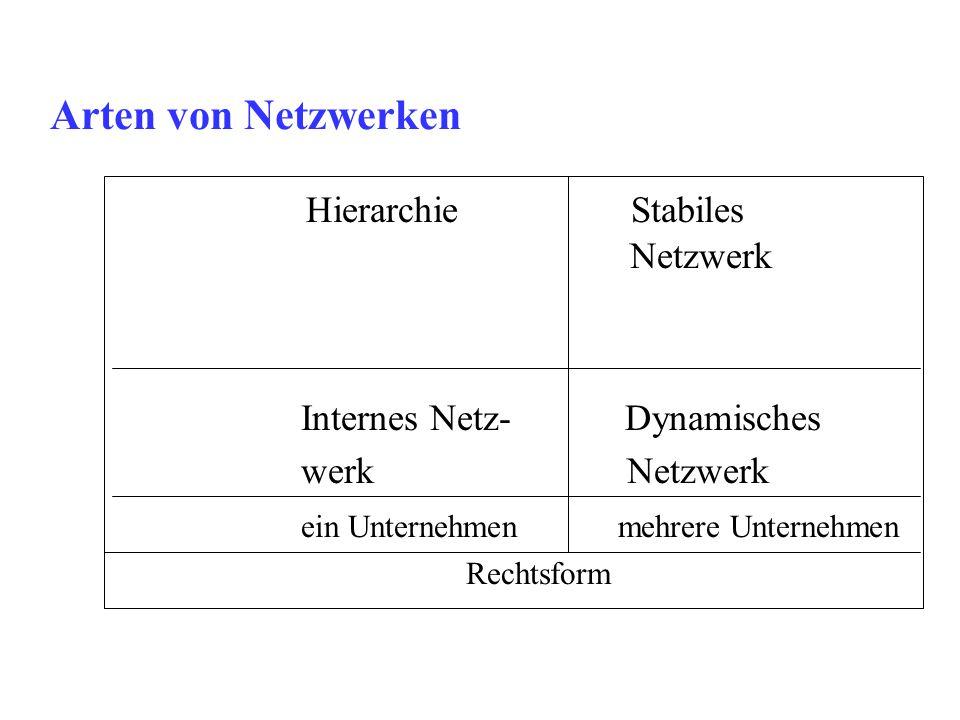 Arten von Netzwerken Hierarchie Stabiles Netzwerk Internes Netz- Dynamisches werk Netzwerk ein Unternehmen mehrere Unternehmen Rechtsform