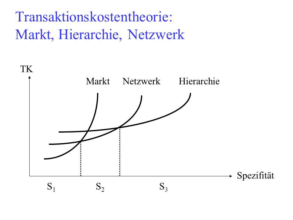 Transaktionskostentheorie: Markt, Hierarchie, Netzwerk TK Spezifität Markt NetzwerkHierarchie S1S1 S2S2 S3S3