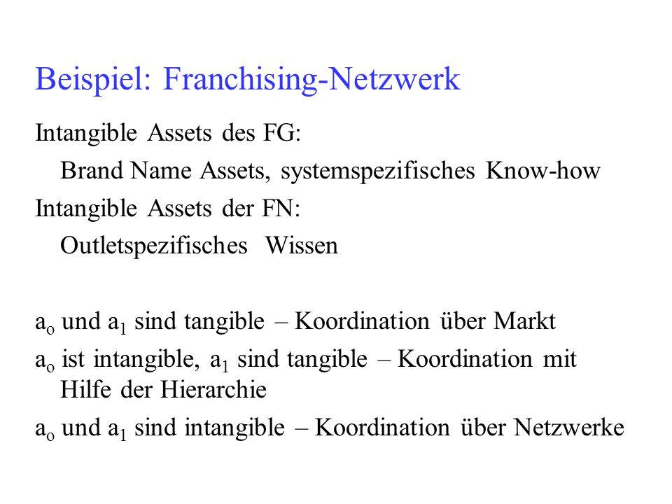 Beispiel: Franchising-Netzwerk Intangible Assets des FG: Brand Name Assets, systemspezifisches Know-how Intangible Assets der FN: Outletspezifisches W