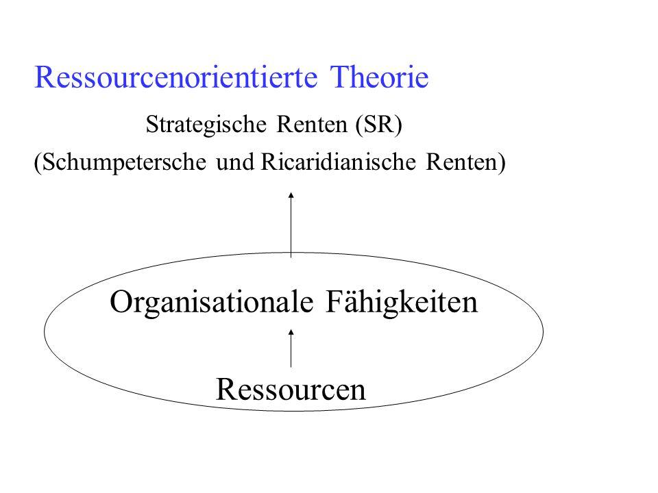 Ressourcenorientierte Theorie Ressourcen Organisationale Fähigkeiten Strategische Renten (SR) (Schumpetersche und Ricaridianische Renten)