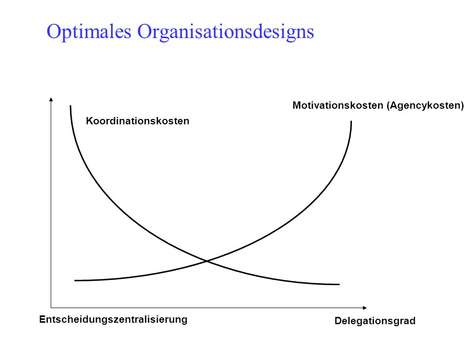 Optimales Organisationsdesigns Entscheidungszentralisierung Delegationsgrad Koordinationskosten Motivationskosten (Agencykosten)