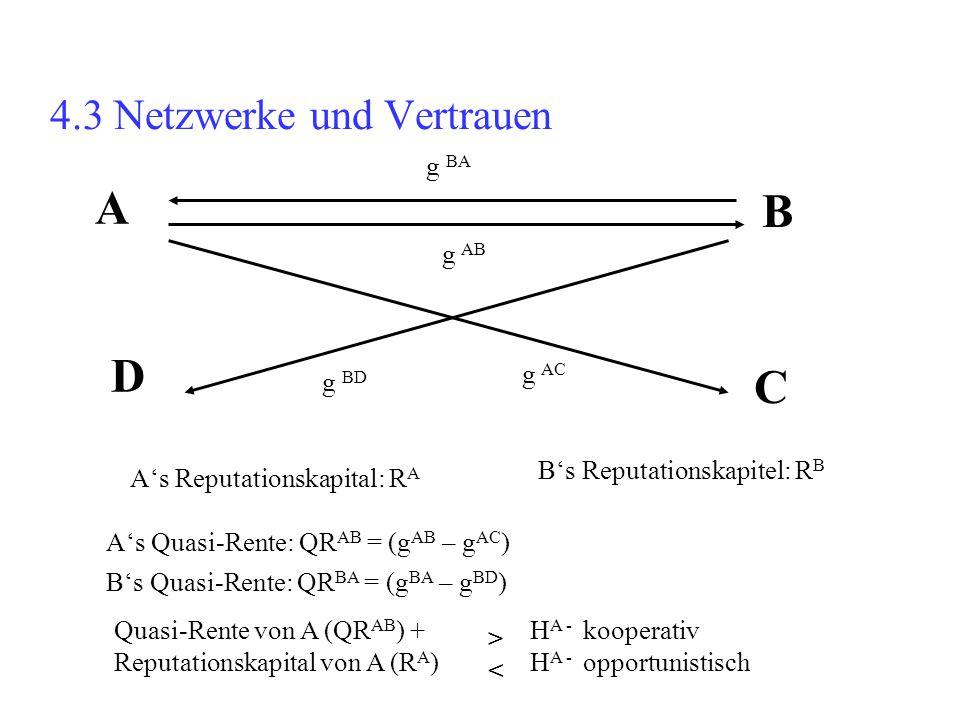 4.3 Netzwerke und Vertrauen g AB A's Quasi-Rente: QR AB = (g AB – g AC ) A B g BA C D g AC g BD A's Reputationskapital: R A B's Reputationskapitel: R