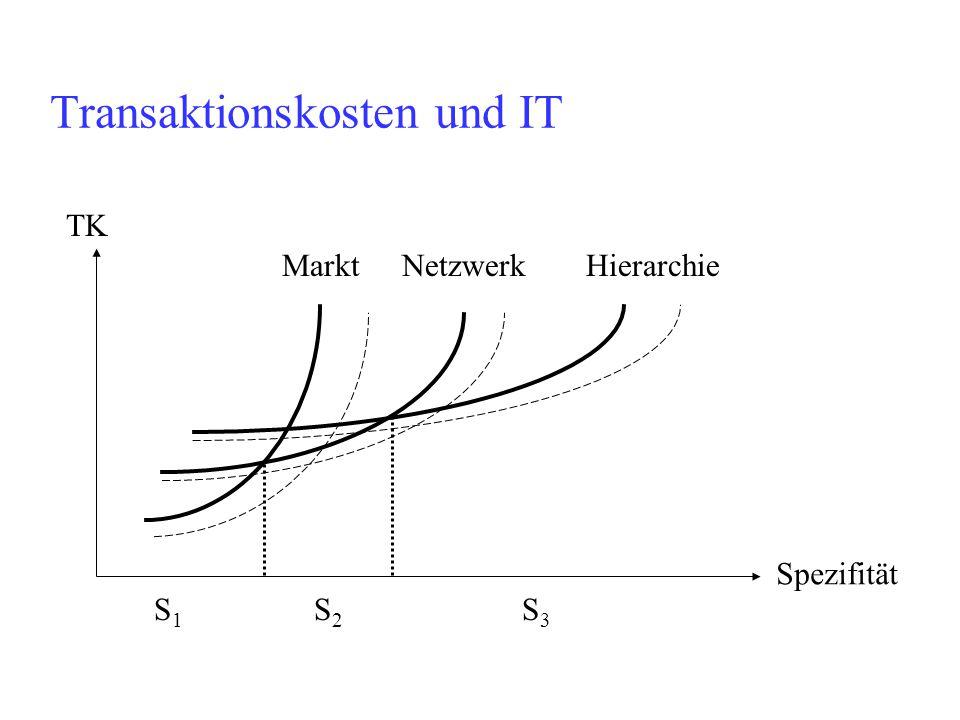 Transaktionskosten und IT TK Spezifität Markt NetzwerkHierarchie S1S1 S2S2 S3S3