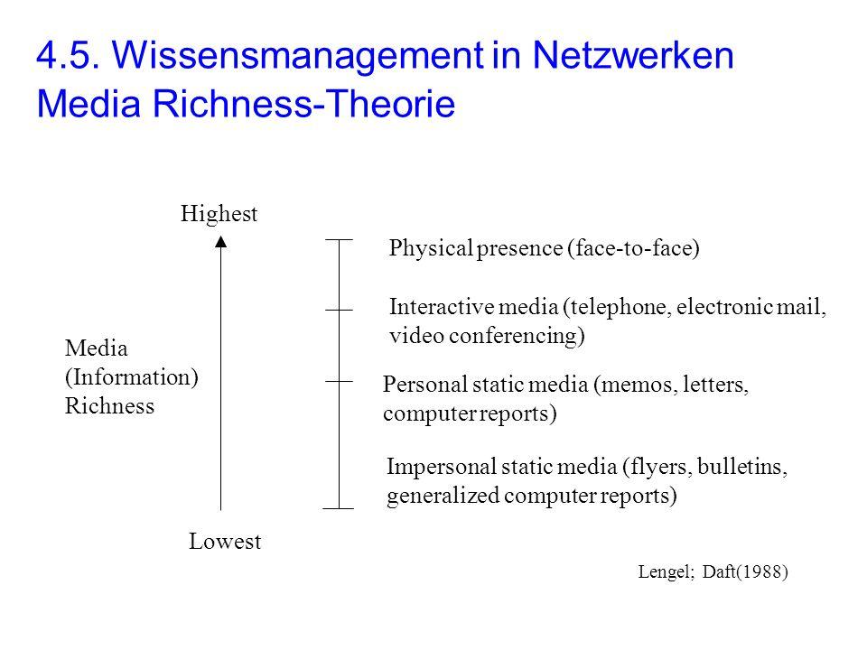 4.5. Wissensmanagement in Netzwerken Media Richness-Theorie Lowest Highest Media (Information) Richness Physical presence (face-to-face) Interactive m